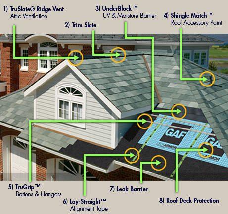 Truslate Gaf Roofing Tiles By Gafabedward Com