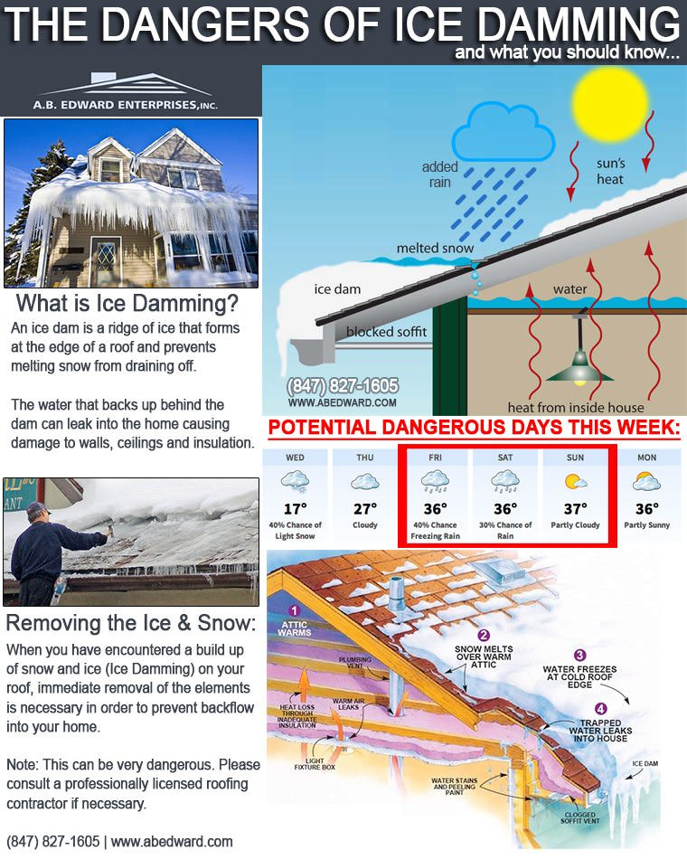 Ice Damming Information