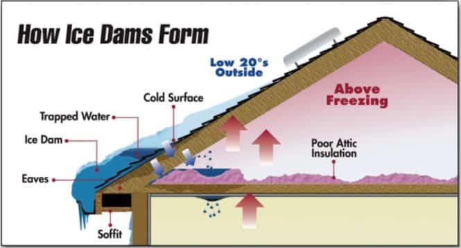 How Ice Dams Form