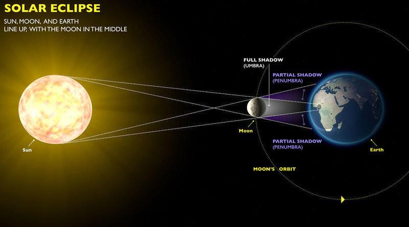 A total solar eclipse happens when the moon, the sun and the Earth all line up such that the moon completely obscures the sun to viewers on part of Earth's surface. Courtesy of The Exploratorium