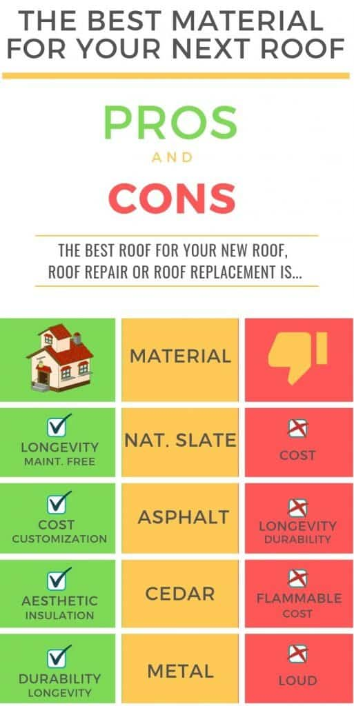 Roofing materials pros and cons!